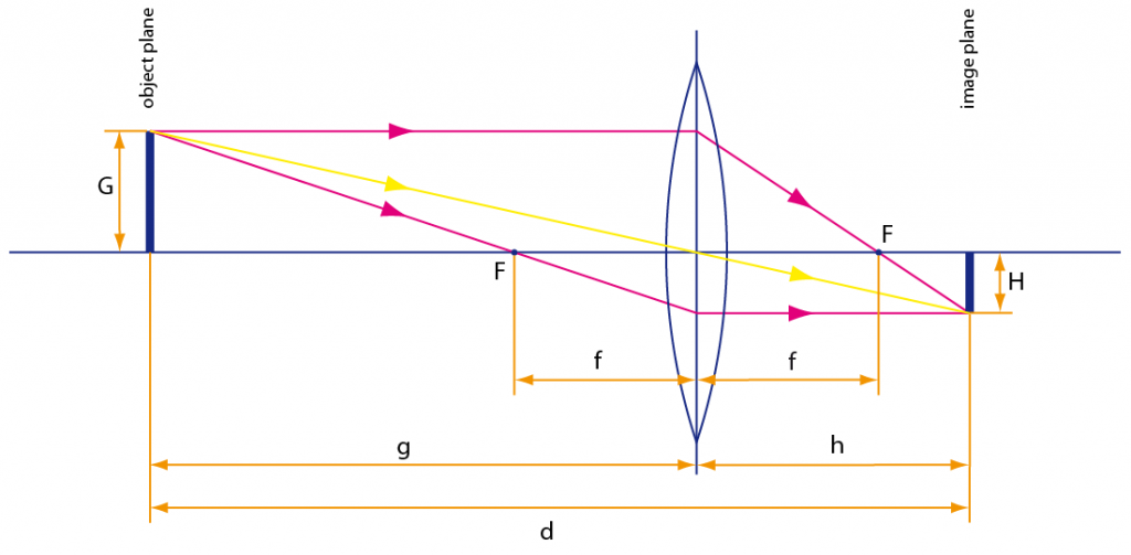 Basic geometry of the thin lens equation.